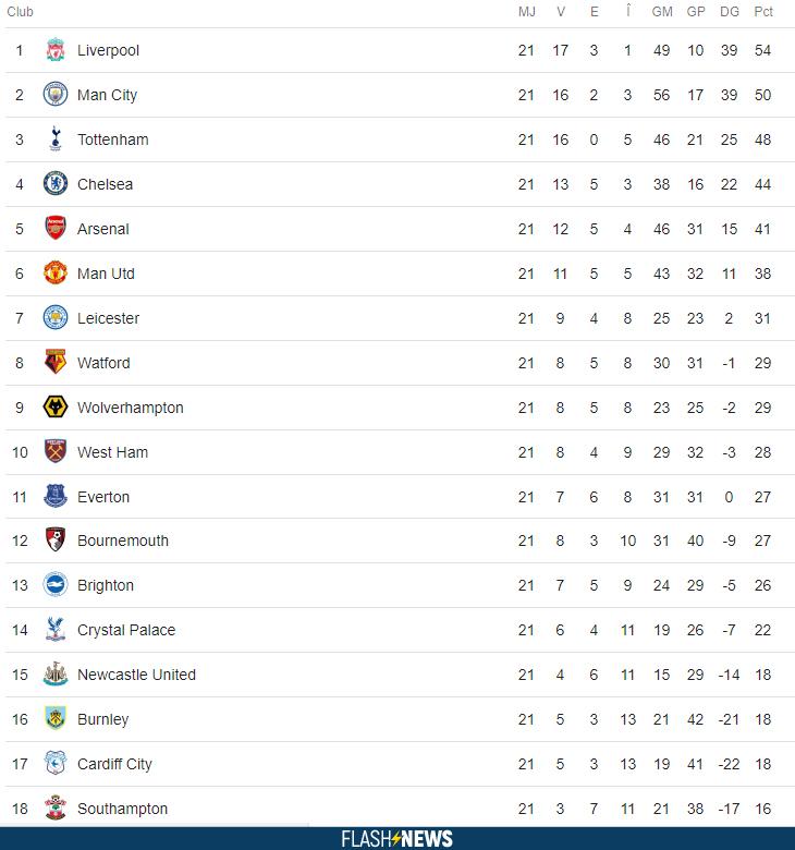 Clasament Premier League