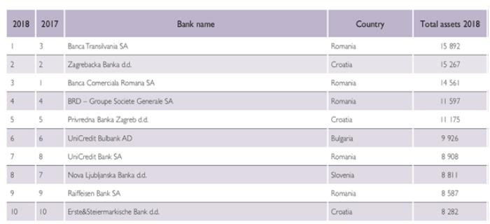 Banca Transilvania top 100 banci Europa sud-est